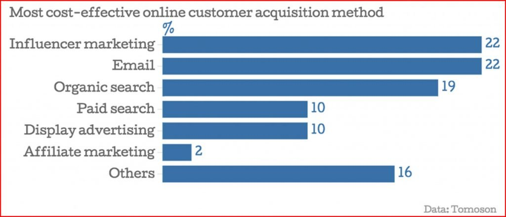 Lead magnet: influencer marketing