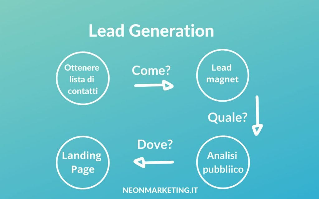 Lead generation e lead magnet