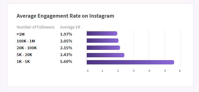 avarage engagement rate
