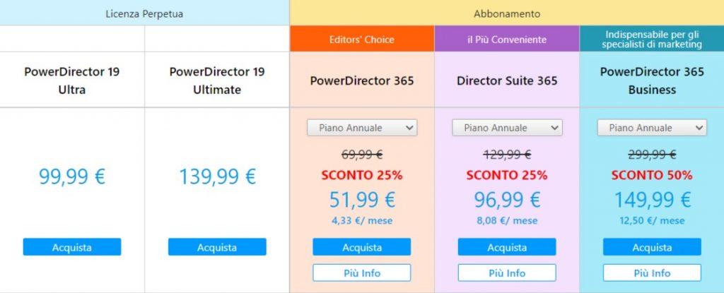 Cyberlink Powerdirector prezzo