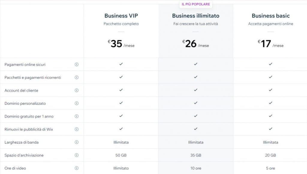 Wix e-commerce prezzi